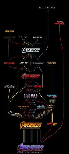 Marvel MCU map reajusted More memes, funny videos and pics on Marvel Universe Movies, Marvel Films, Marvel Memes, Marvel Characters, Marvel Cinematic Universe, Marvel Movies List, Marvel Dc Comics, Captain Marvel, Marvel Avengers