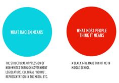 What racism means v. what most people think it means. This is a bit flip, but the point is that racism is not as obvious as a lot of white people assume.