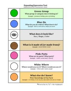 Free but please rate and provide feedback for improvements! It would be greatly appreciated.I have created a visual aid to assist students in implementing the components of the EET in order to improve oral and written language defining and vocabulary. Speech Pathology, Speech Language Pathology, Speech And Language, Speech Therapy Activities, Language Activities, Visualizing And Verbalizing, Expanding Expression Tool, Receptive Language, Vocabulary