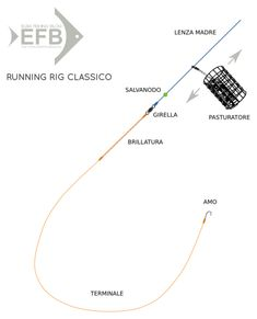 feeder fishing: running rig classico (testo sul blog)