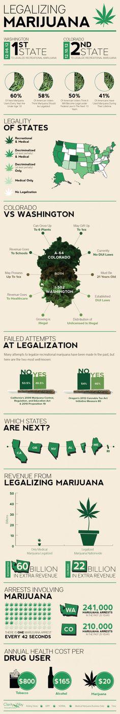 Legalizing #Marijuana: The State vs Federal Pot Legislation Conundrum Infographic