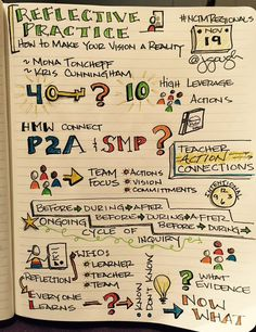 Who learns when we engage in reflective practice? Visual Note Taking, Reflective Practice, Sketch Notes, Comprehension, Doodles, Teacher, Journey, Learning, Professor