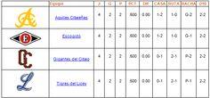 Tabla de posiciones Round Robin 31 de Diciembre de 2013 - Cachicha.com