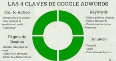 #Infografia #Publicidad #Adwords