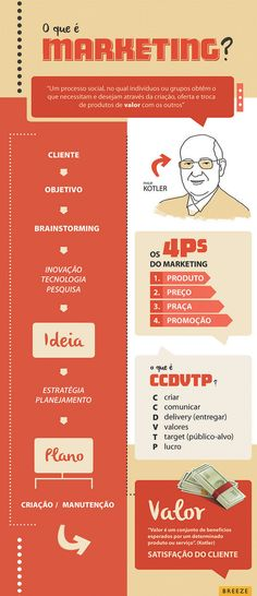 Infográfico: O que é Marketing? | Flickr - Photo Sharing!