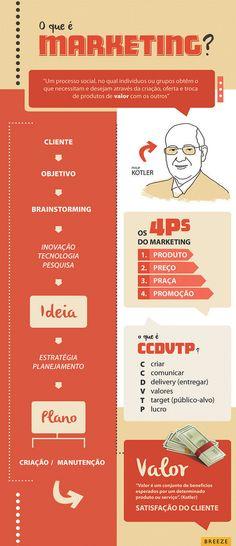 Infográfico: O que é Marketing? | Flickr - Photo Sharing!