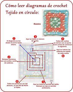 Cómo leer diagramas de crochet Tejido en circulo: