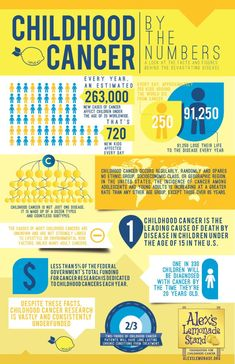 visualized data infographic of cancer facts and figures for childhood cancer. September is Childhood Cancer Awareness month, we hope this facts and figures, Childhood Cancer Quotes, Childhood Cancer Awareness Month, Alexs Lemonade, Child Life Specialist, Cancer Fighting Foods, Cancer Facts, Cancer Support