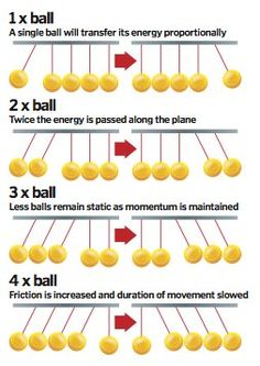 How does Newton's cradle work?                              …