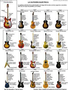Historia de la guitarra eléctrica
