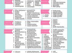 Sprytna lista zakupów - Coonakombinuje Preschool Activities, Bullet Journal, Organization, Health, Food, Diy, Shopping, Fotografia, Tips