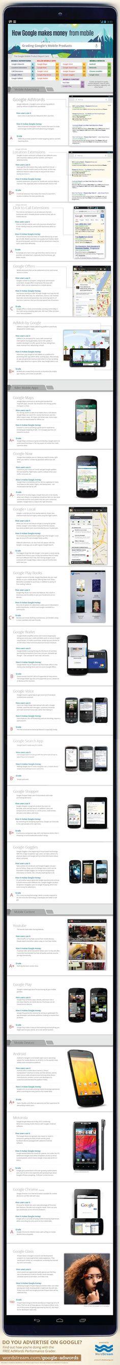 Comment Google exploite-t-il le mobile pour générer des revenus ? Une infographie réalisée par WordStream tente de répondre à cette question. Au total, elle a répertorié les 21 moyens utilisés par Google pour gagner un peu d'argent sur les téléphones mobiles. [Infographie]