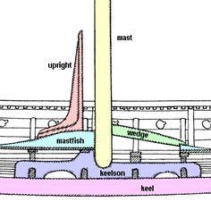 Cutaway diagram of the 'GOKSTAD' Viking ship.