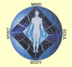 Spirit = Life, Will, and Effort    Mind = Perception, Reason, and Memory    Soul = Desire, Imagination, and Emotion    Body = Absorption, Circulation, and Secretion