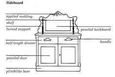 Image result for anatomy of a sideboard