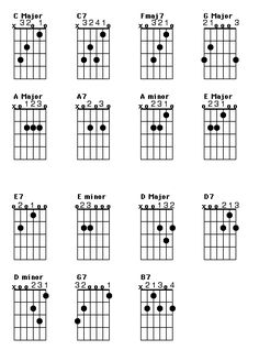 A basic Guitalele Chord Chart. Click here for a complete