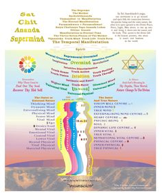 sri aurobindo quotes - Google Search Quantum Consciousness, Sri Aurobindo, Yoga Today, Divine Mother, Mother Quotes, New World Order, New Perspective, Secret Life, Alternative Medicine