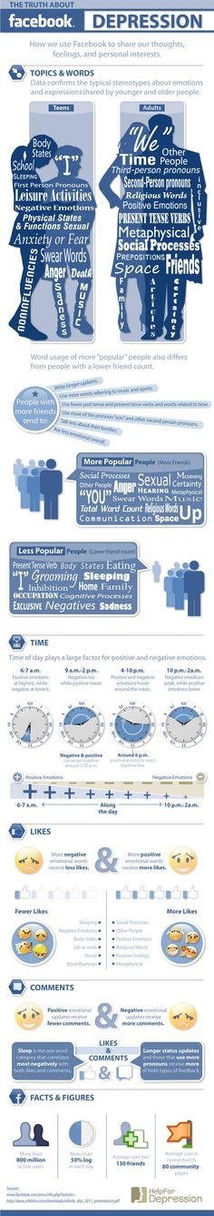 Facebook depression #infografica