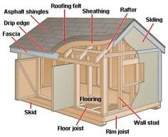 How to Build a Shed From the Ground Up
