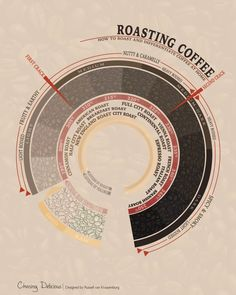 Roasting Coffee - How to Roast and Differentiate Coffee at Home. A Kitchen 101 article at chasingdelicious.com. Get more smart cooking at @chasedelicious.