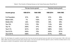 """Gabriel Zucman en Twitter: """"Growth of average income in the US since 1980: +61%. Growth for the bottom 50%: +1% Growth for the top 0.001%: +636%. 🤔🤔🤔   http://gabriel-zucman.eu/usdina/"""