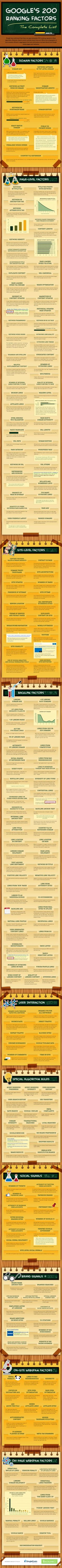 200 Must Know Facts on SEO