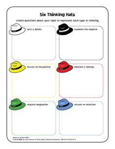 Can your students formulate questions that fall into each of the Six Thinking Hat categories? Challenge them to spark some fun discussion! #inquiry