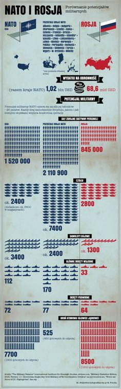NATO vs. Rosja - z galerii Wszystko, co powinniście wiedzieć o NATO. Sojusz Północnoatlantycki na mapach i wykresach W wymiarze wojskowym NATO posiada nad Rosją ogromną przewagę. Ale gros potencjału wnoszą leżące daleko za Atlantykiem Stany Zjednoczone. Poza tym wielonarodowe rozdrobnienie nie sprzyja pełnemu wykorzystaniu tych zdolności. Suma poszczególnych budżetów i armii jest mniej efektywna niż jedna całość.  Moskwa ma nad Zachodem również tę przewagę, że z większą determinacją i…