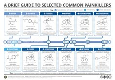 'Guide to Common Painkillers' Poster by Compound Interest Medicinal Chemistry, Science Chemistry, Organic Chemistry, Science And Technology, Study Chemistry, Chemistry Classroom, Chemistry Lessons, Forensic Science, Medical Students