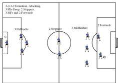 Soccer formations 11v11