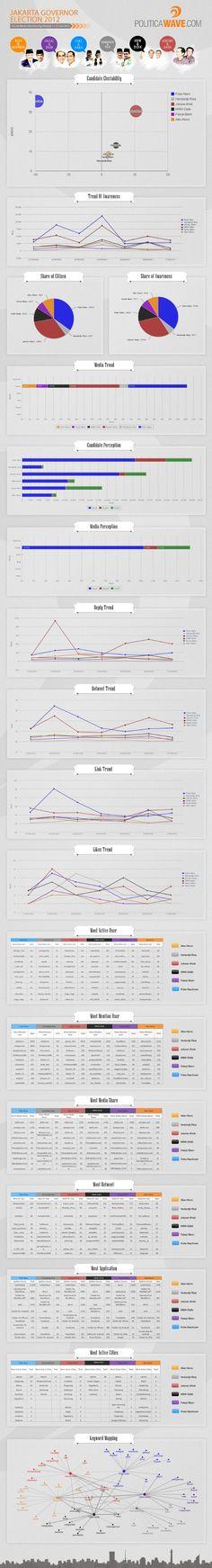 Jakarta Governor Election [infographic]11-17 June 2012 by MediaWave via Slideshare