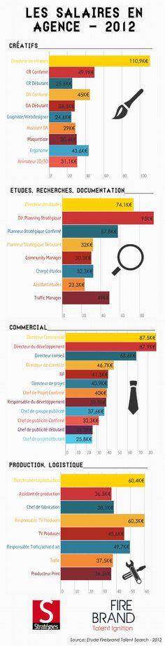 Salaries... Source: Strategies & Firebrand Talent Search