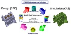 Streben Engineering Solutions has been offering solutions in CAD/CAE. We are an integrated engineering, technology and training solutions provider as well as do Staffing/Recruitment/Consultancy.