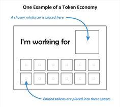Token economy example.