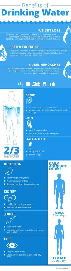 Benefits of drinking water: