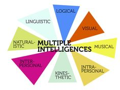 """Exploring How Technology Caters to Your Students' 8 """"Multiple Intelligences"""" — Emerging Education Technologies Education Quotes For Teachers, Quotes For Students, Quotes For Kids, Nutrition Education, Multiple Intelligences, Stress, Middle School Science, Educational Technology, Technology News"""