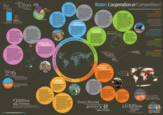 International Year of Water Cooperation has published an interesting infographics.