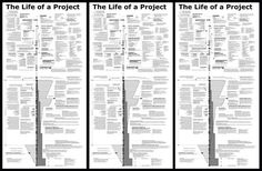 Visual diagram outlining the life of an architecture project and its relationships between: Owner, Architect, Contractor, time and money.