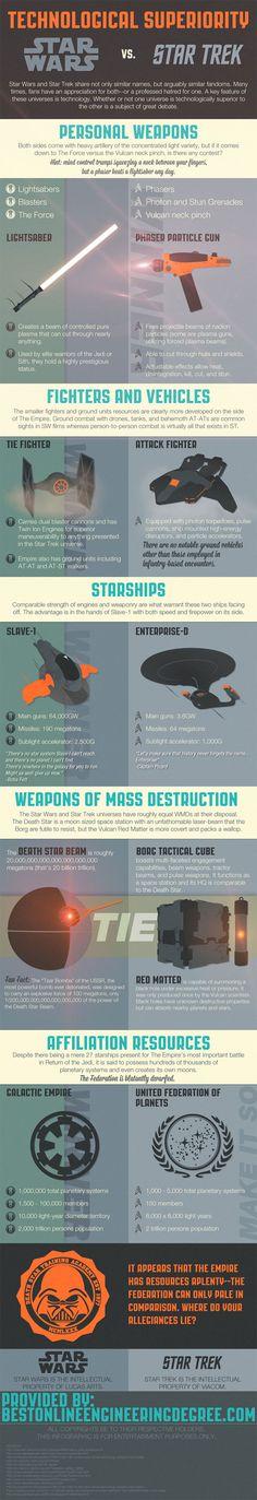 Technological Superiority: Star Wars vs Star Trek #infographic  Mr. @Robindro Ullah - übernehmen Sie... =)