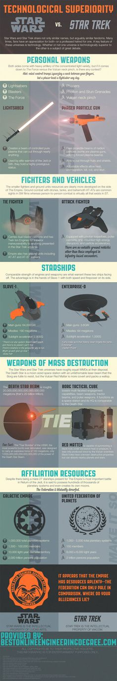 Technological Superiority: Star Wars vs Star Trek #infographic