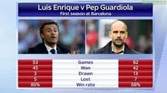 Sports Intelligence looks at the performance of both managers in their first season.