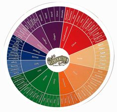 Lebermuth Fragrance Wheel