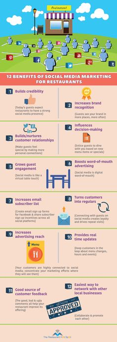 12 benefits of social media marketing for restaurants #restaurant #restaurantmarketing #marketing #smm #facebook #twitter #instagram #customerservice #restaurantmanager