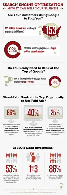 Are Your Customers Finding Your Business On Google And How Can SEO help?