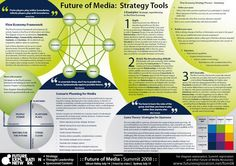 3 Strategy Tools for the Future of Media with examples http://rossdawson.com/frameworks/future-of-media-strategy-tools/… Flow economy, Scenarios, Game theory