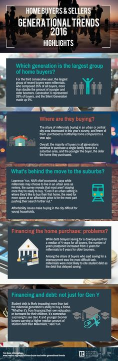 Using data taken from the 2016 Home Buyer and Seller Generational Trends report, this infographic takes a look at the characteristics of home buyers and sellers of different generations. Real Estate Business, Real Estate Marketing, Online Marketing, Real Estate Humor, Real Estate News, Portland Real Estate, Home Buying Tips, Real Estate Information, First Time Home Buyers