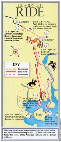 On April Paul Revere makes his famous midnight ride to Lexington to warn Patriot leaders of the movement of the British troops in Boston. 3rd Grade Social Studies, Social Studies Classroom, Teaching Social Studies, History Teachers, Us History, History Facts, History Classroom, History Timeline, History Photos