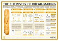 The Chemistry of Bread-Making http://www.compoundchem.com/2016/01/13/bread/