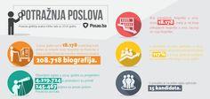 Pregled trendova ponude i potražnje poslova na portalu Posao.ba tokom 2014. godine.