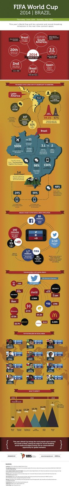 Scoring Ecommerce in Brazil. 2014 World Cup Kicks Off Today!